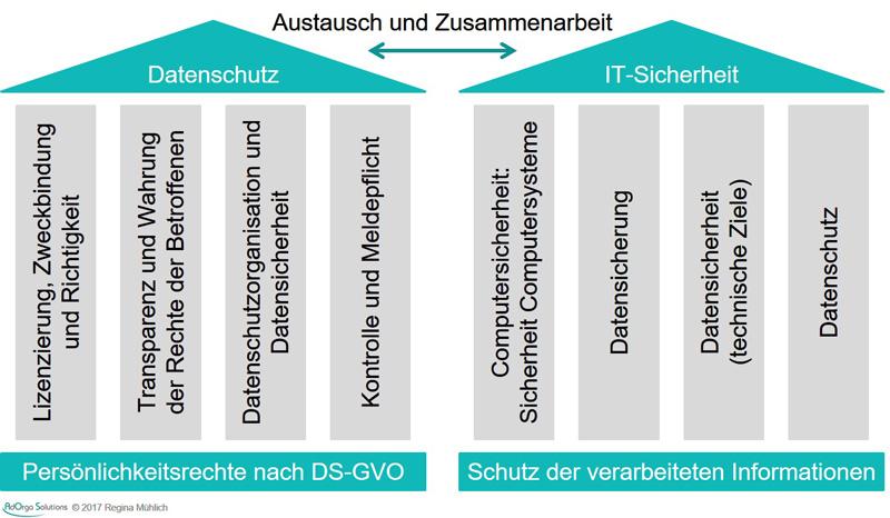 AdOrga Solutions GmbH - Datenschutz IT-Sicherheit